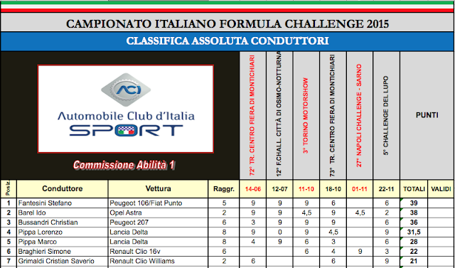 Campione italiano 2015 Fantesini Stefano