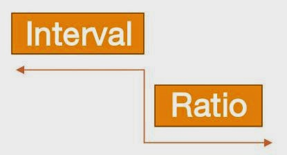 ratio interval data