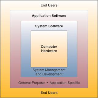 computer schedule tha input in hardware