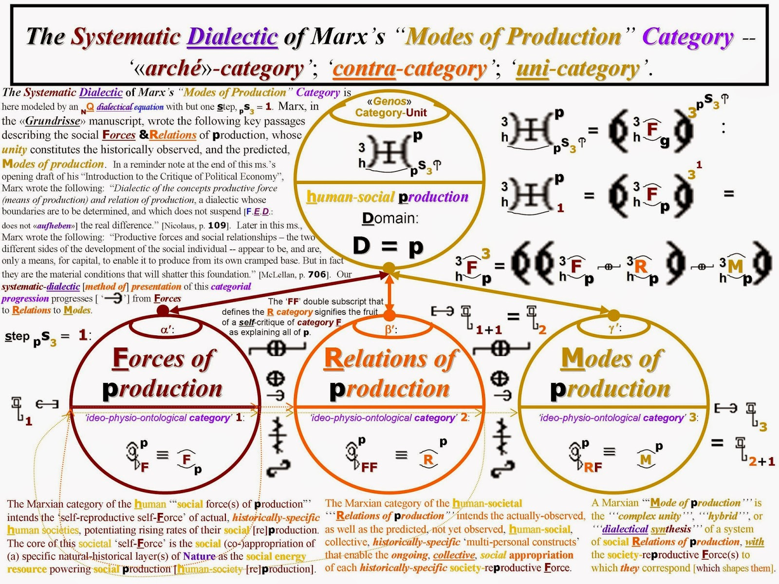 forces relations and modes of production By discerning different modes of social relations of production it is possible to consider how changing production relations give rise to particular social forces that become the bases of power within and across states and within a specific world order (cox 1987: 4.