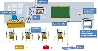 """aula virtual"" equipamiento educación"