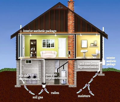Radon Blog Mitigating Radon From Crawl Spaces