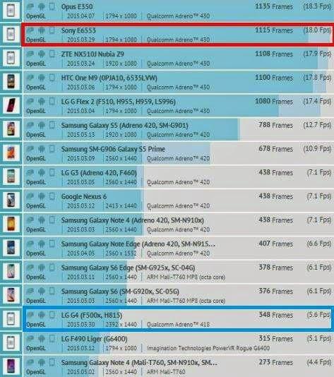 sony-xperia-Z4-lg-G4-benchmark