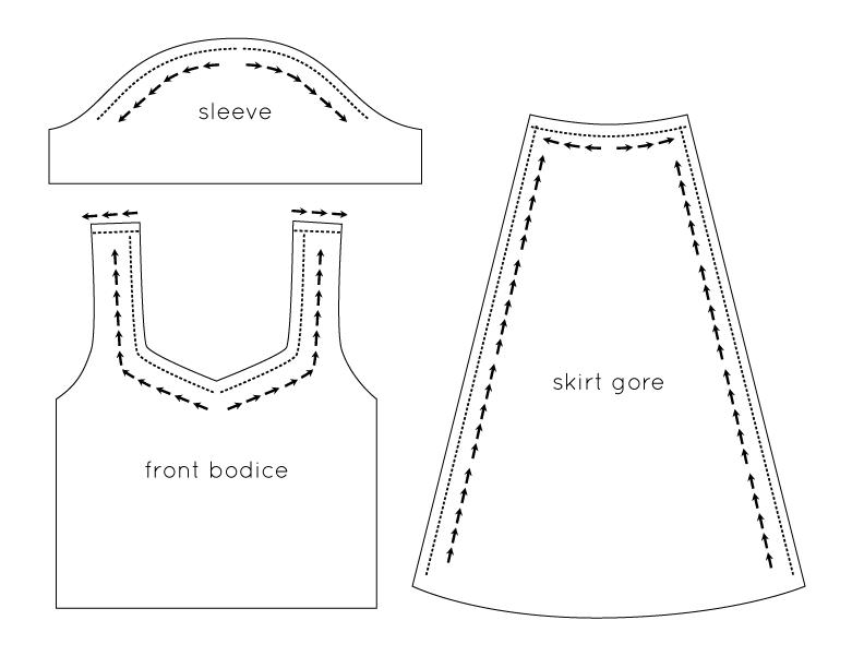 basic sewing. Black Bedroom Furniture Sets. Home Design Ideas