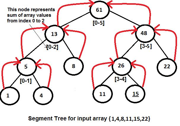 segment tree implementation