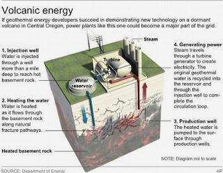 Energi Masa Depan