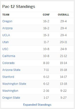 Pac-12 standings as of 3-11-2017 (End of regular season)