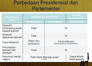 perbedaan sistem pemerintahan presidensial dan parlementer,presidensial,parlementer,