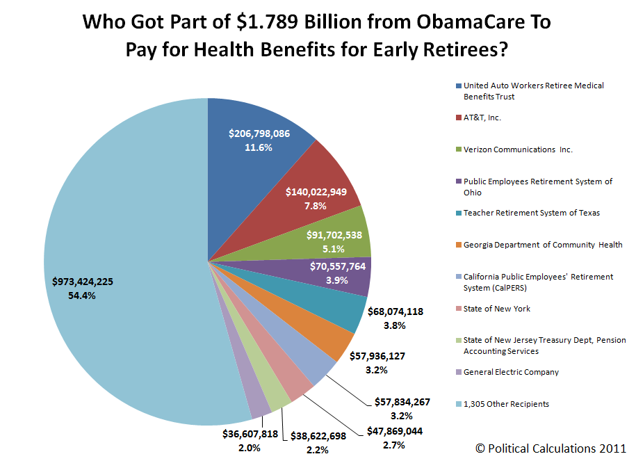 Who Got Part of $1.789 Billion from Year One of ObamaCare To Pay for Health Benefits for Early Retirees?
