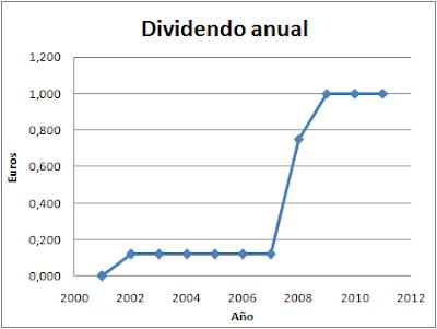 Dividendo de Corporación Financiera Alba