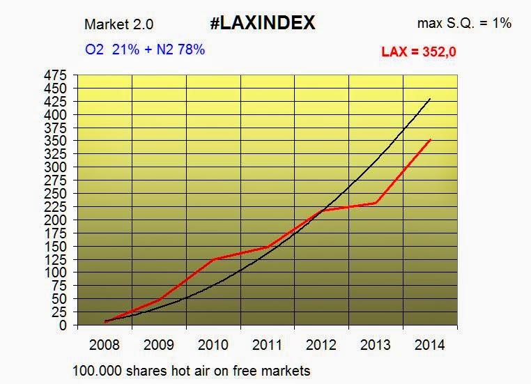 Archive Chart LAX 2014
