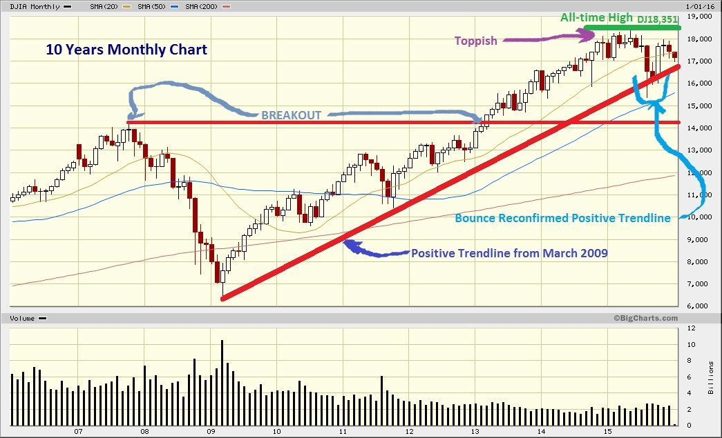 Dow Jones Marketwatch: Important supports worked well but DJIA bias remains bearish-leaning