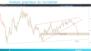 Eurodollar enfonce support important