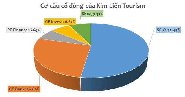 Tỷ lệ cổ đông của Kim Liên Tourism