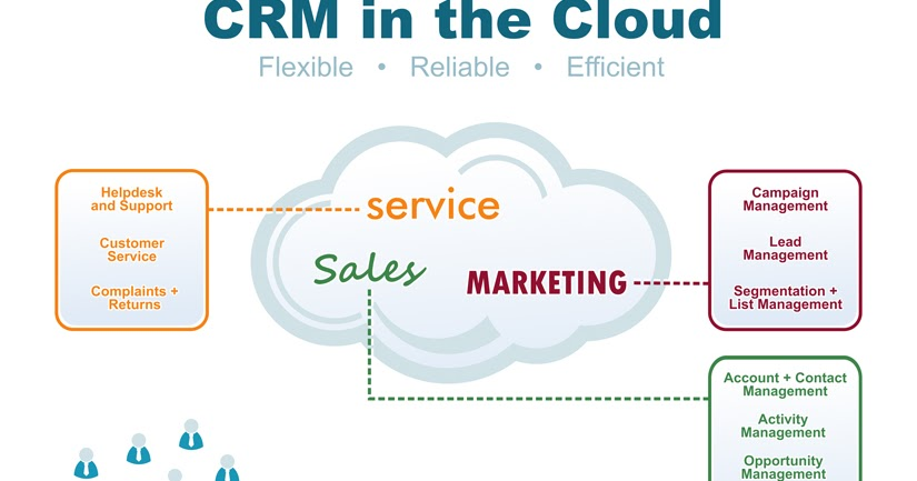 case study analysis evergreen investments mobile crm a Team management, timetracking, client deadlines and invoicing system team management, timetracking, client deadlines and invoicing system the evergreen.