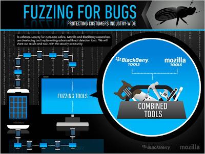 """La seguridad en las plataformas móviles avanza gracias a la colaboración de Mozilla y BlackBerry en el área de «fuzzing», técnicas de pruebas avanzadas y automatizadas de seguridad. El trabajo conjunto de Mozilla y BlackBerry en técnicas de investigación en seguridad se concentra en el área de inserción de errores (también conocida como """"fuzzing""""), un método de pruebas automatizadas de seguridad utilizado para identificar vulnerabilidades potenciales a fin de arreglarlas antes de que los usuarios estén en riesgo. Esta técnica se basa en un software especialmente diseñado para insertar una serie de datos inesperados o erróneos en una aplicación, un"""