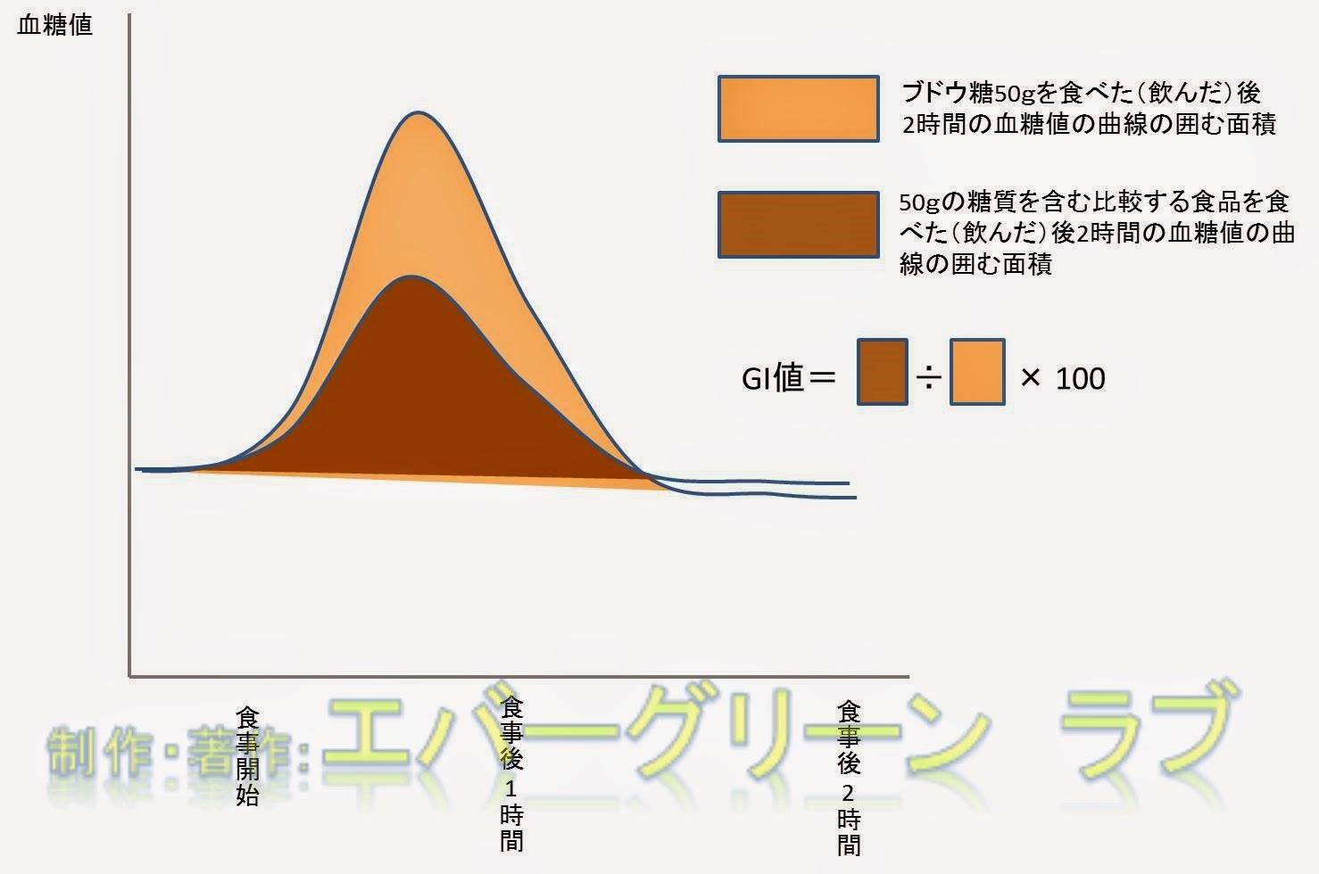グリセミックインデックス GI 算出方法 意味 求め方 糖質制限 ダイエット 血糖値 糖質摂取 ごはん 食パン にんじん 食品 計算 基準 Glycemic Index