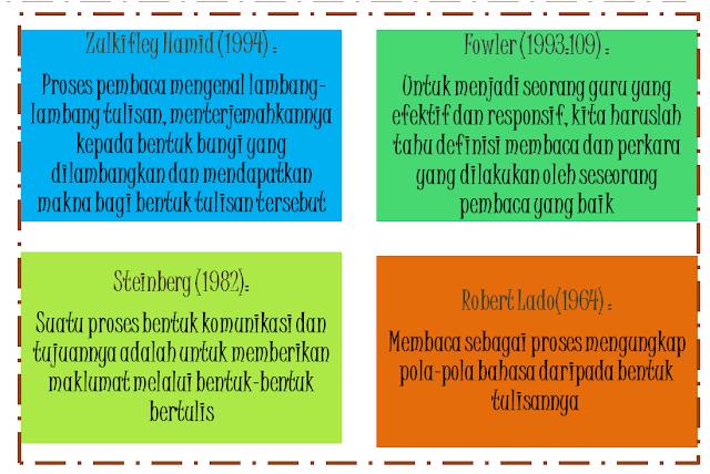 Definisi Membaca Mengikut Pandangan Tokoh Tokoh Bahasa