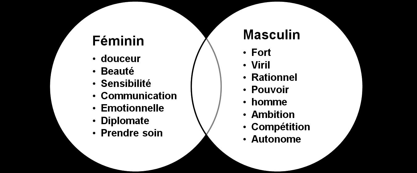 l 39 art la science du leadership masculin f minin que dit la g n ration y. Black Bedroom Furniture Sets. Home Design Ideas