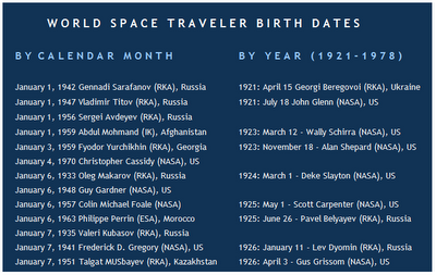 Astronauts by Birth Dates