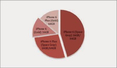 Statistici iPhone