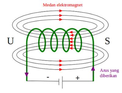 kumparan-elektromagnet