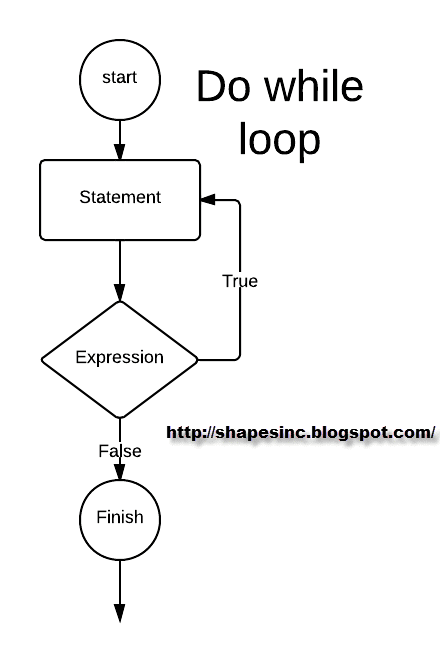 how to use continue in a do while loop c++