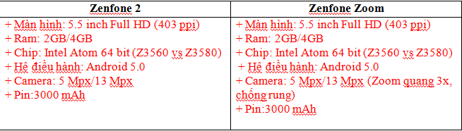so sánh cấu hình zenfone 2 vs zenfone zoom