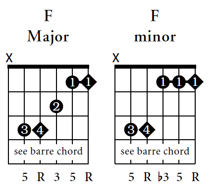 Beginners Guitar Chords - Guitar Music Chords