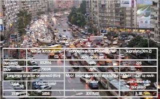 Numărul de autoturisme din București- numărul de metri liniari de parcat pentru o mașină