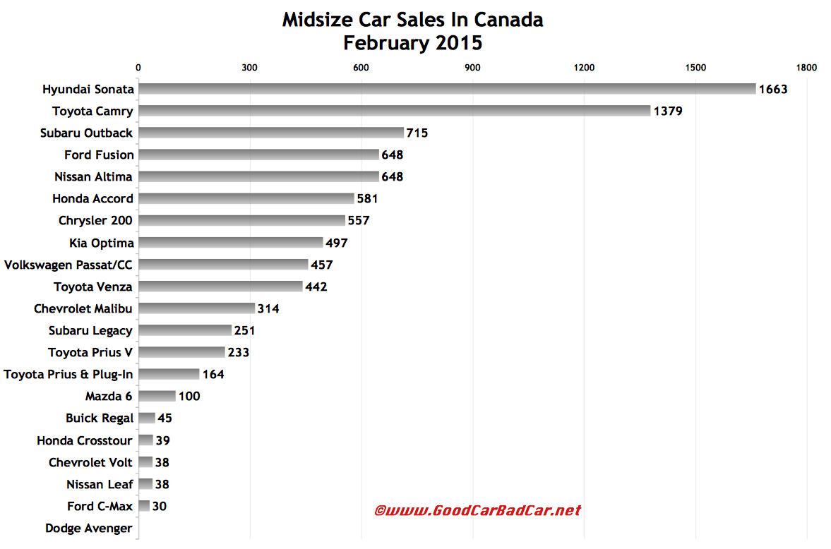 Canada midsize car sales chart February 2015