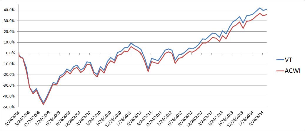 Historic ETF comparison chart between VT and ACWI