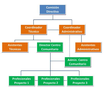 Organigrama y arquitectura institucional sum fraternidad for Areas de una oficina
