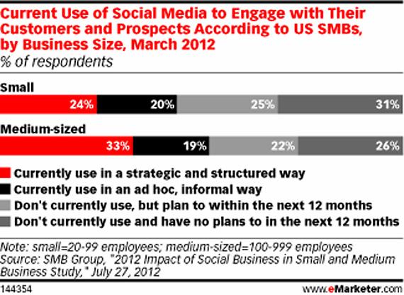 Facebook este cea mai populara retea sociala in randul IMM-urilor din SUA