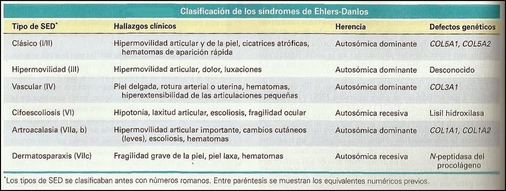 Futura médica... y algo más: SÍNDROMES DE EHLERS-DANLOS