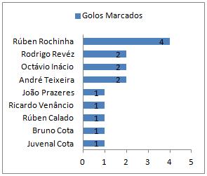 Top Goleadores Fernandes AC