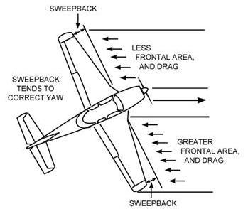 Aircraft Fuselage Diagram
