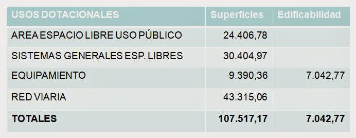 tabla aprovechamiento plan parcial El Marugal Tirgo elbloginmobiliario.com