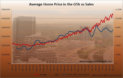 average home price in toronto december 2013