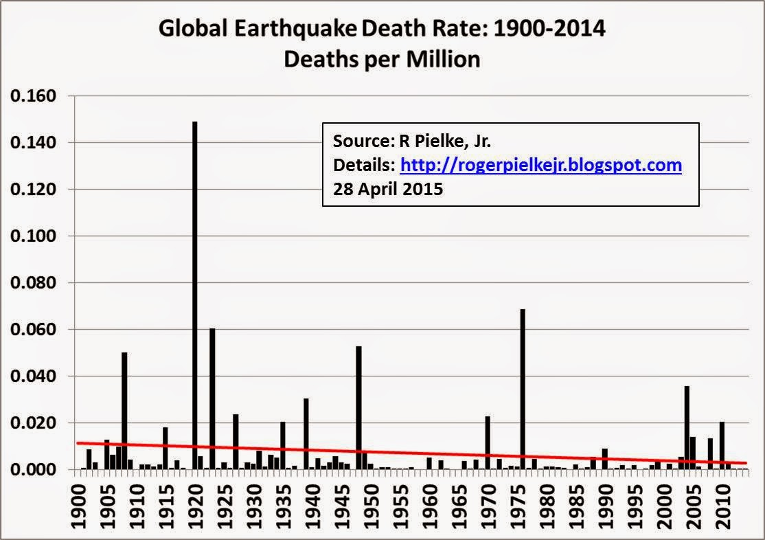 the statistics of the earthquake related deaths and damages globally 11 facts about earthquakes welcome to dosomethingorg, a global movement of 6 million young people making positive change, online and off  earthquake facts.