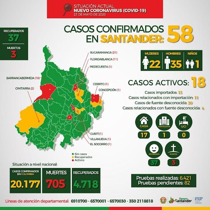 Covid-19: Por primera vez, Colombia supera los Mil casos en un día y sobrepasa los 20 mil contagios