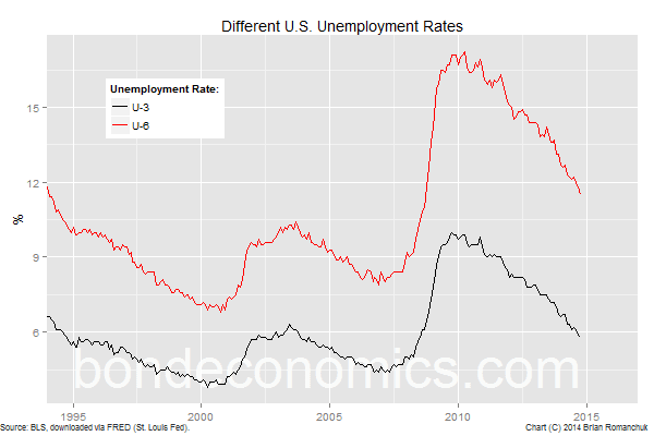 Chart: U-3 And U-6 Unemployment Rates