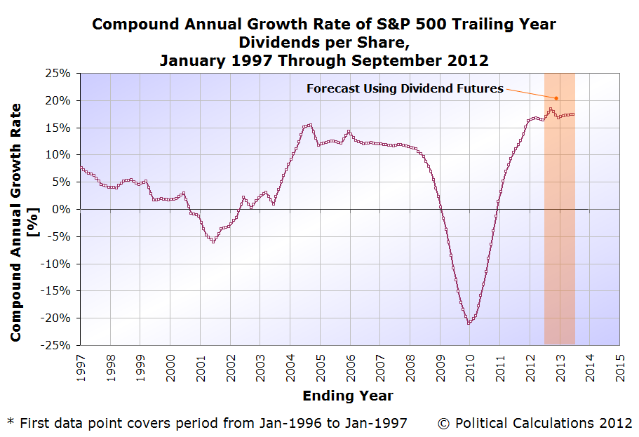 S&P 500 Trailing Year Dividends per Share, January 1997 through 13 September 2012