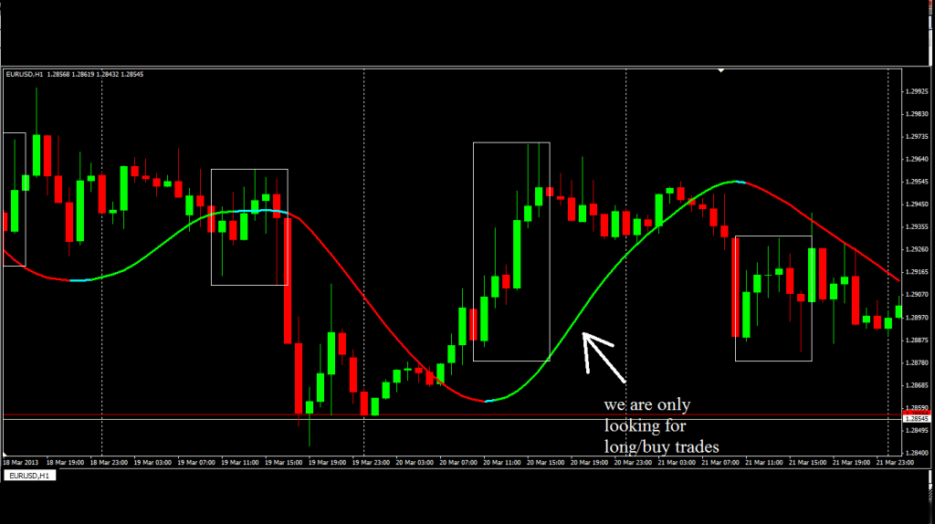 A forex system that works