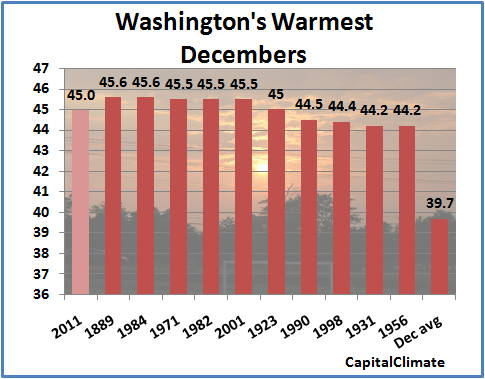 washington update december