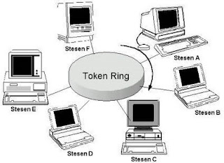 Topologi Token Ring