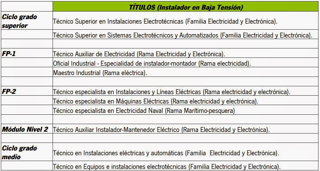 el blog del electricista como obtener el carnet de