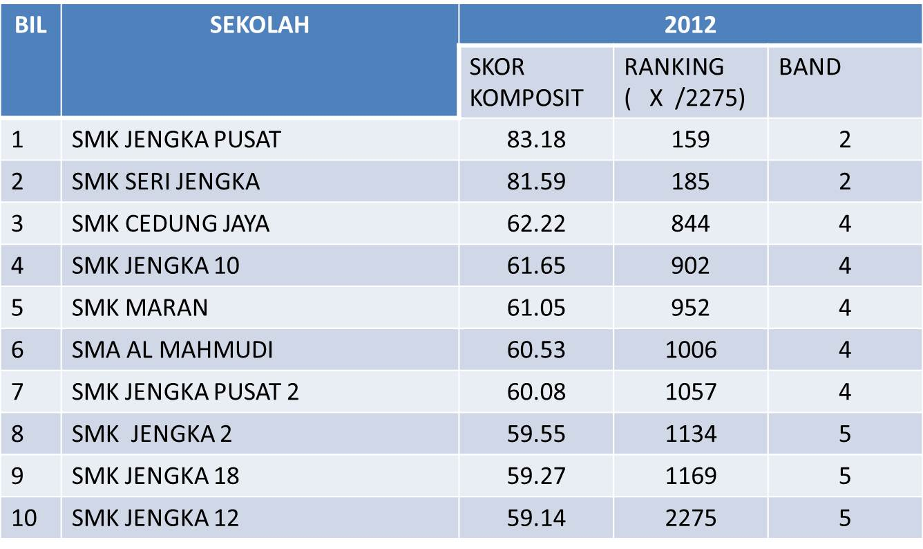 Ranking Sekolah Menengah Di Malaysia Spm 2017 Kronis M