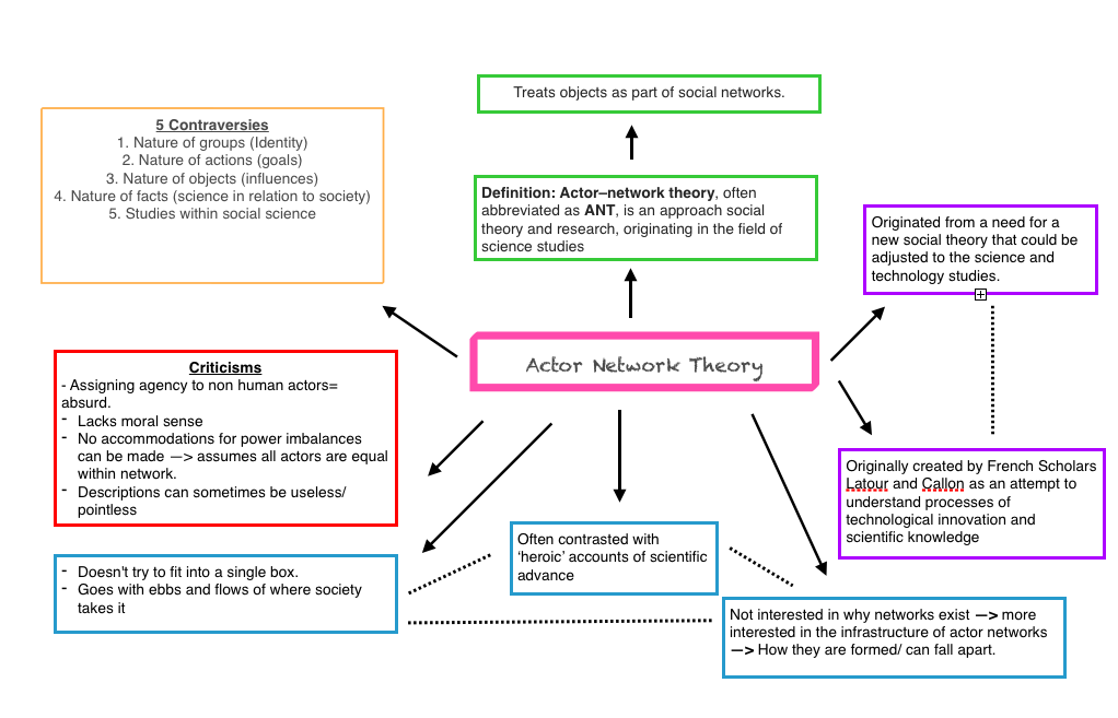essay on actor network theory Actor - network theory this essay actor - network theory and other 64,000+ term papers, college essay examples and free essays are available now on reviewessayscom autor: yastika • march 8, 2013 • essay • 1,861 words (8 pages) • 499 views.