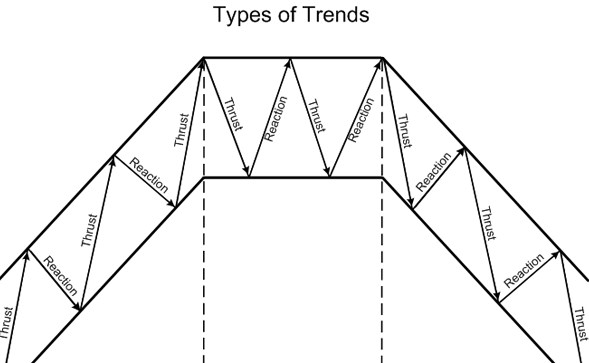 What is forex trends